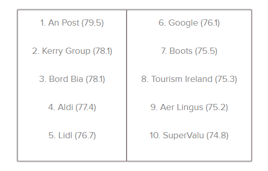 Ireland reptrak 2017 top ten companies